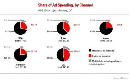Global ad spend trends: Mobile to account for half worldwide spend by 2016